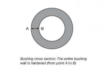 bushingg