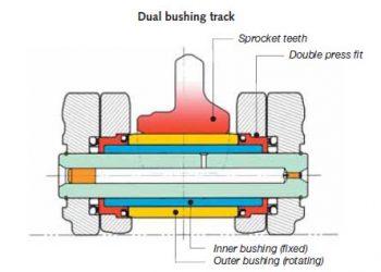 dual bushing